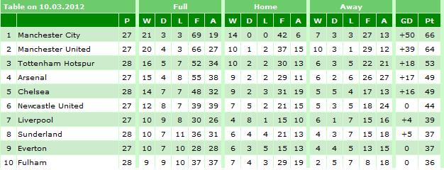 Impressive Premier League Table 2012 2013 626 x 240 · 41 kB · jpeg